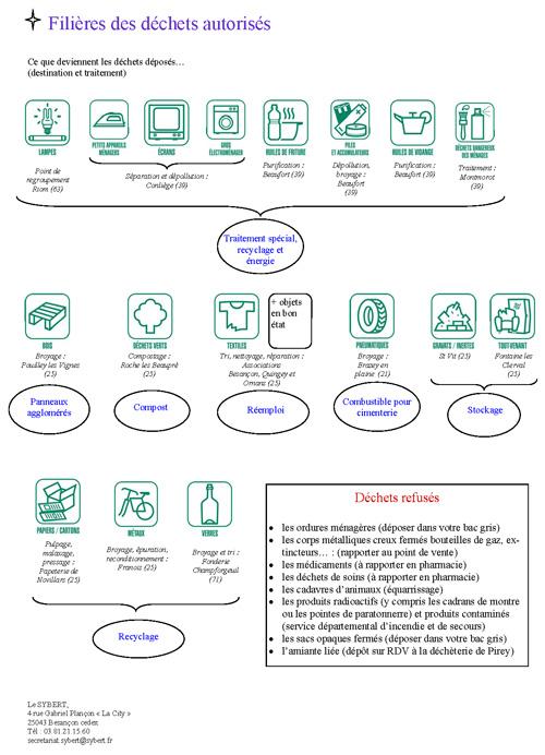 fiche-dechetterie-marchaux-web