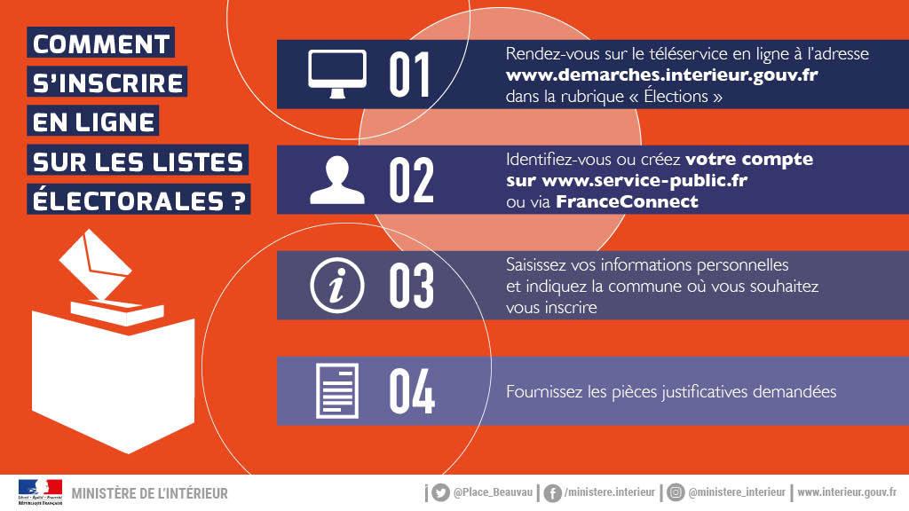 Infographie_Inscription_listes_electorales_Comment s'inscrire